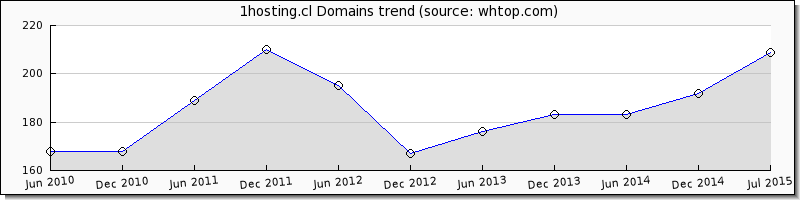 1hosting.cl domain trend