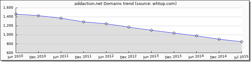 addaction.net domain trend