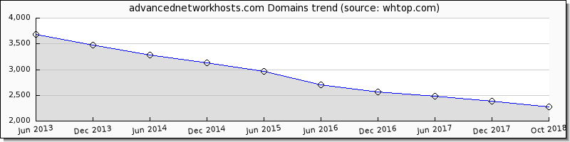 Advanced Network Hosts domain trend