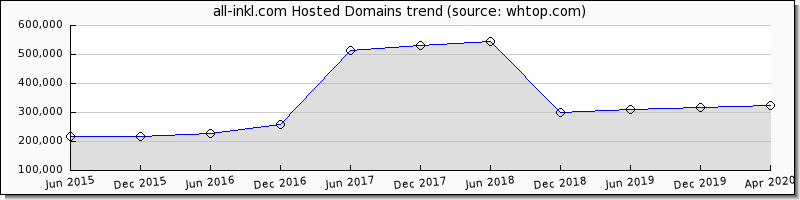 ALL-INKL.COM domain trend