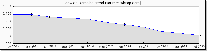 ANW domain trend