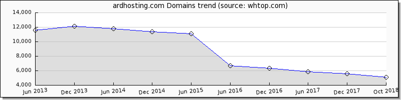 Ardhosting domain trend