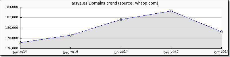Arsys domain trend