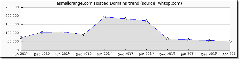 A Small Orange domain trend