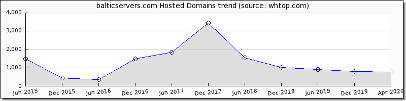 Baltic Servers domain trend