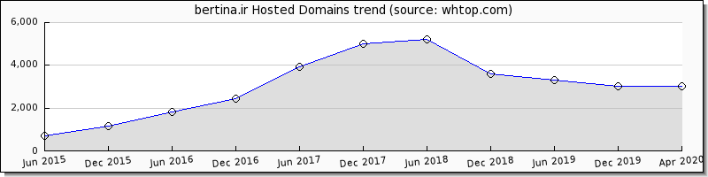 Bertina Domain trend