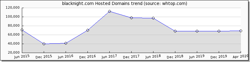 BlackNight domain trend