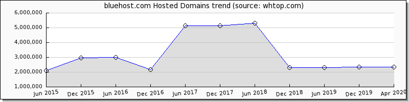 Blue Host domain trend