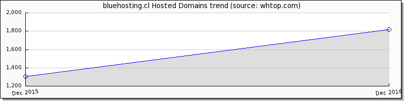 Blue Hosting.cl Domain trend
