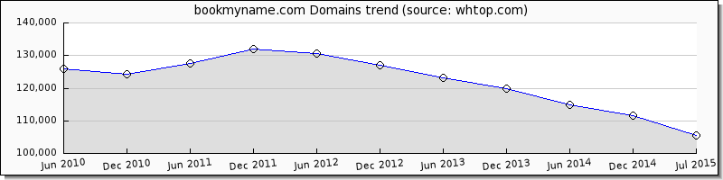 Book My Name domain trend