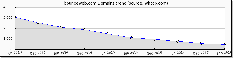 Bounce Web domain trend