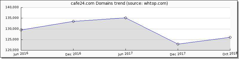 Cafe24 domain trend