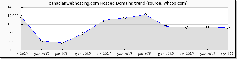 Canadian Webhosting domain trend