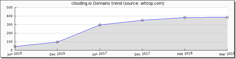 CLOUDING domain trend