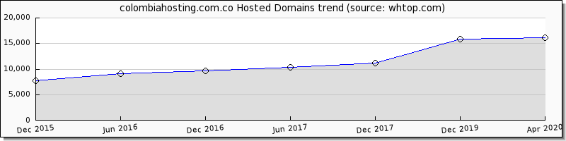 Colombia Hosting domain trend