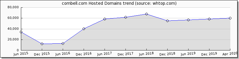 Combell domain trend