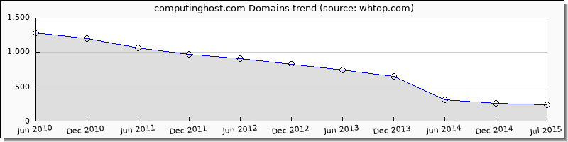 Computing Host domain trend