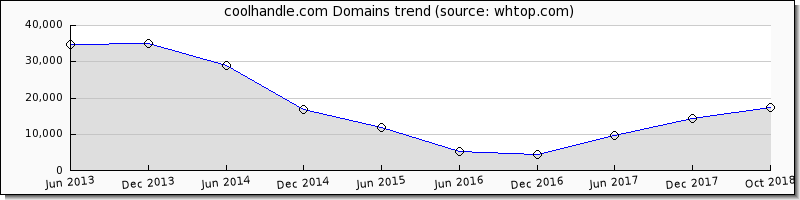Cool Handle domain trend