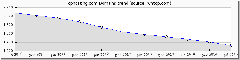CP Hosting domain trend