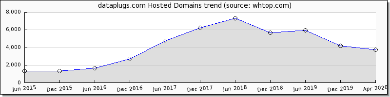 Dataplugs domain trend