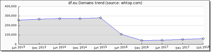 Domain Factory Domain trend