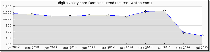 digitalvalley.com domain trend