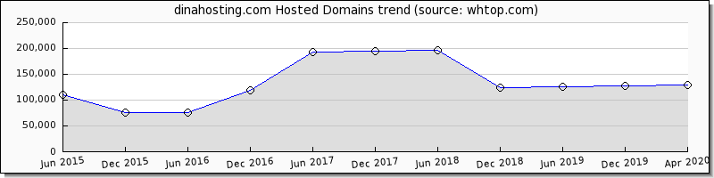 Dina Hosting domain trend