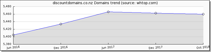 Discount Domains Domain trend