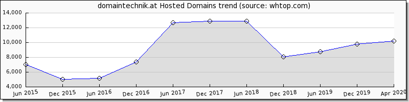 Domain Technik domain trend