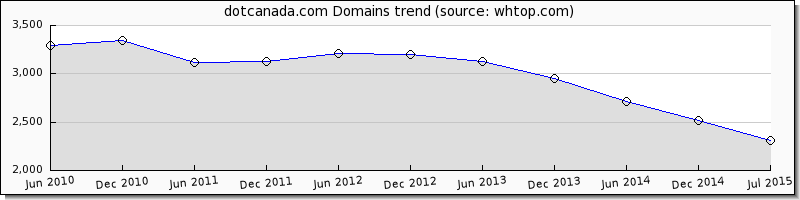 Dot Canada domain trend