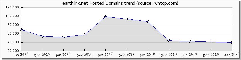 Earth Link domain trend