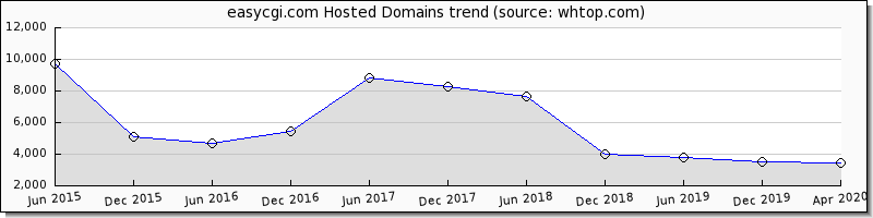 Easy CGI Domain trend