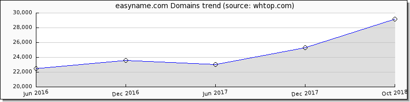 Easy Name domain trend