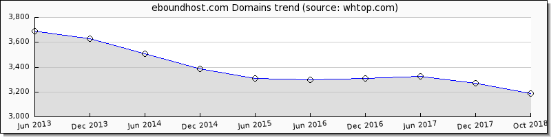 EboundHost domain trend