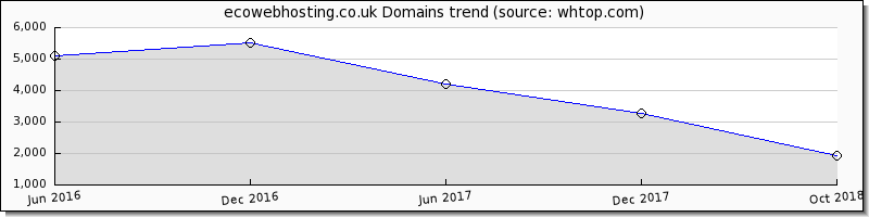 Eco Web Hosting domain trend