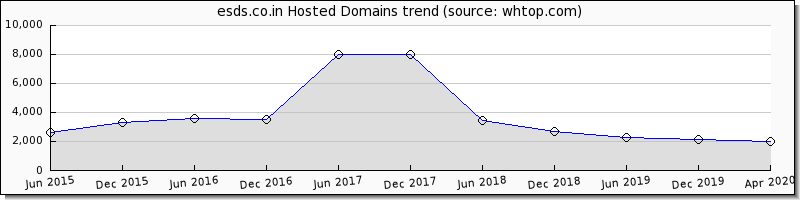 ESDS.co.in domain trend