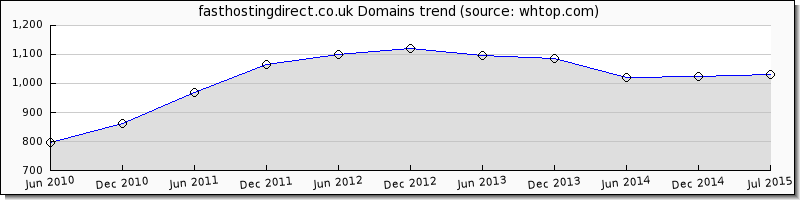 fasthostingdirect.co.uk domain trend