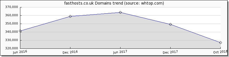 Fasthosts domain trend
