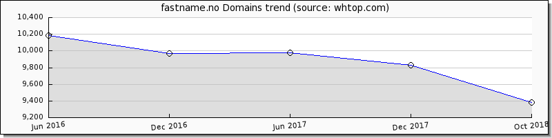 Fast Name.no domain trend
