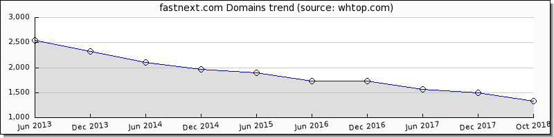 Fast Next domain trend