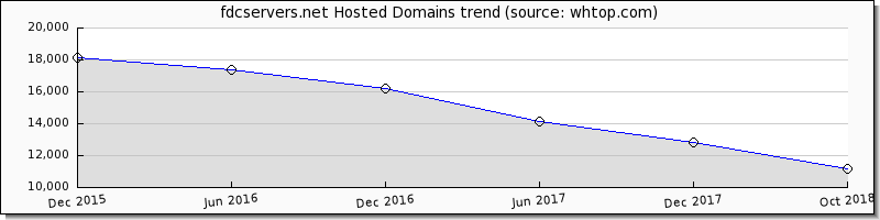 FDC Servers domain trend