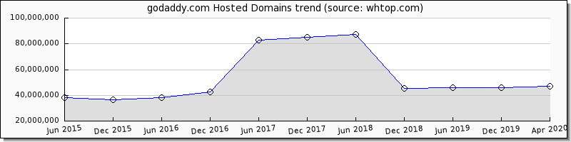 GoDaddy Review 2019 - hosting ratings by 75 users  Rank 3 3/10
