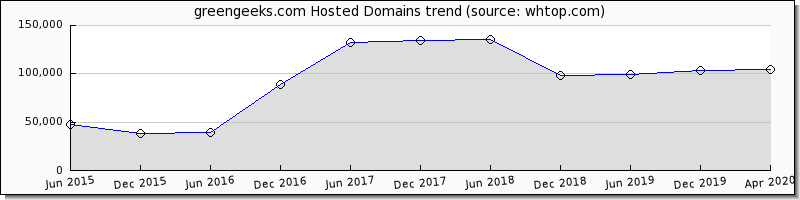 Green Geeks domain trend