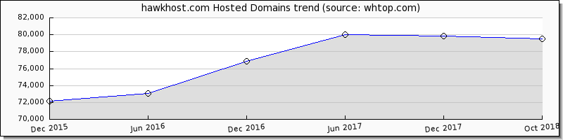 Hawk Host domain trend