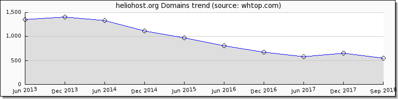 Helio Host domain trend