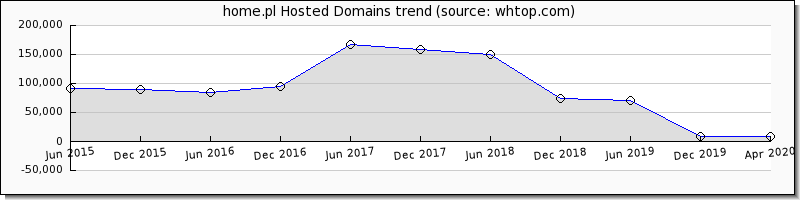 home.pl domain trend