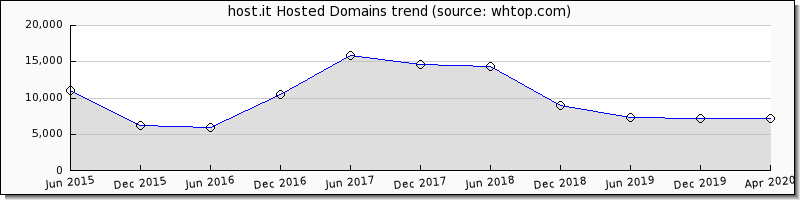 Host.it domain trend