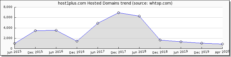 Host1 Plus domain trend