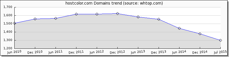 Host Color domain trend