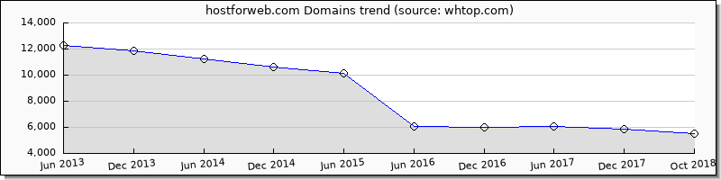 Host for Web domain trend